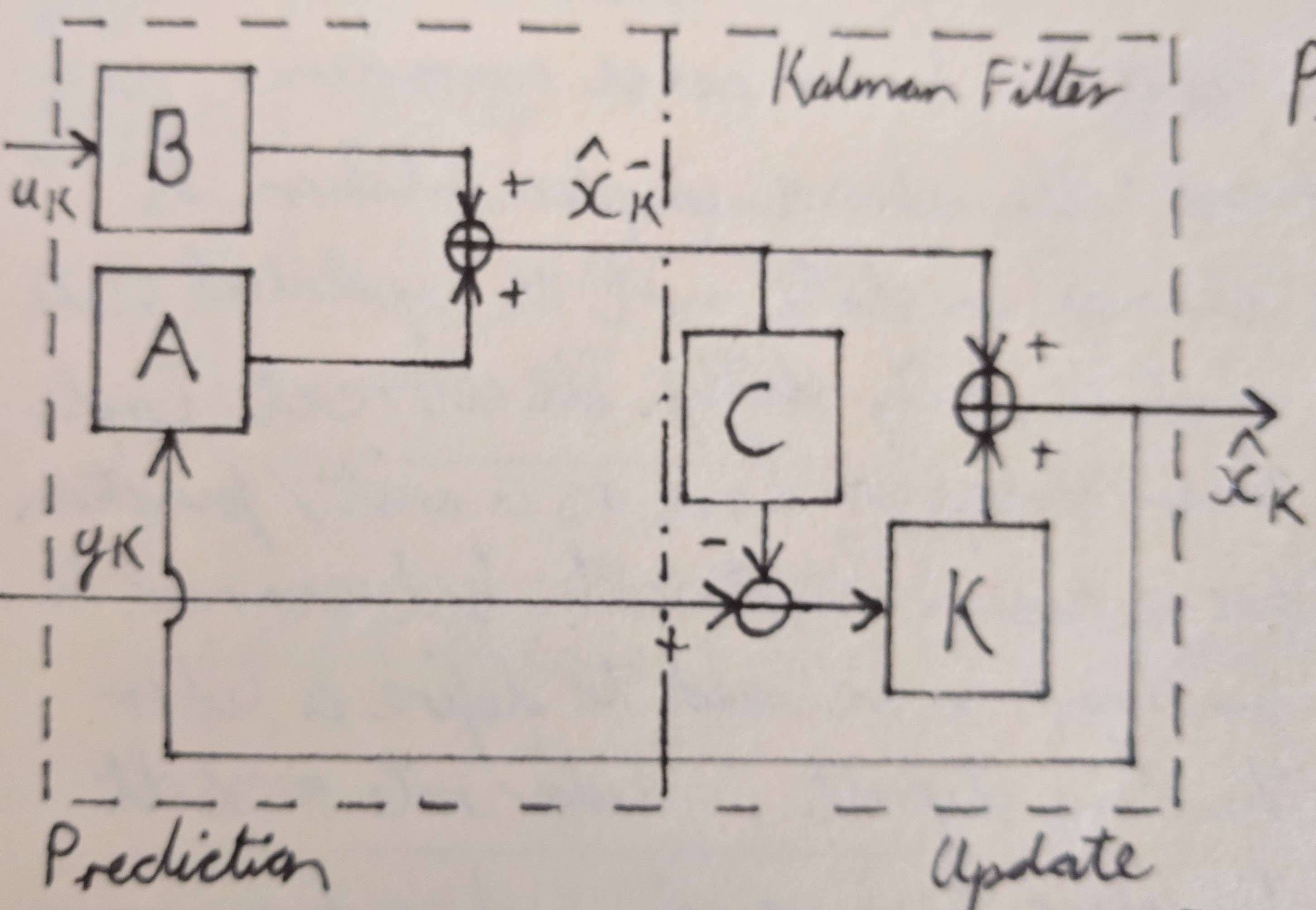 the kalman filter process is shown in equation form below the block diagram   the computation for the kalman gain k is left out of the block diagram but  is